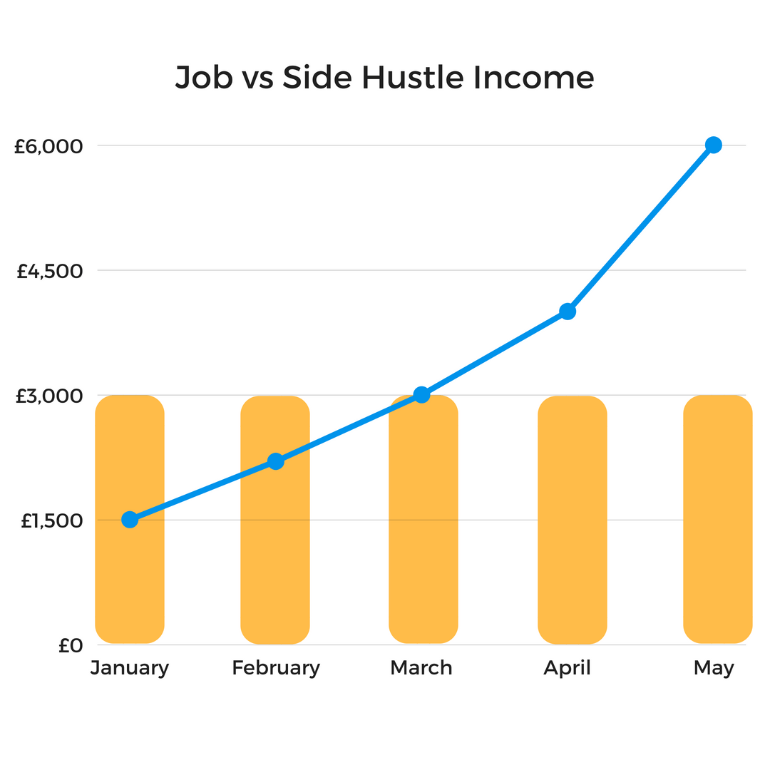 Job vs Side Hustle Income